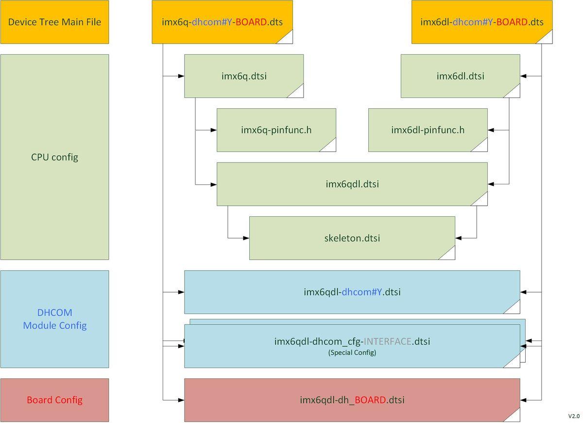 COM iMX6 Linux - Wiki-DB